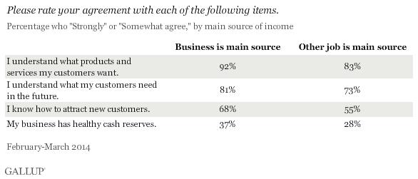 Бизнес работе не помеха. Сколько бизнесменов в США имеют больший заработок на основной работе