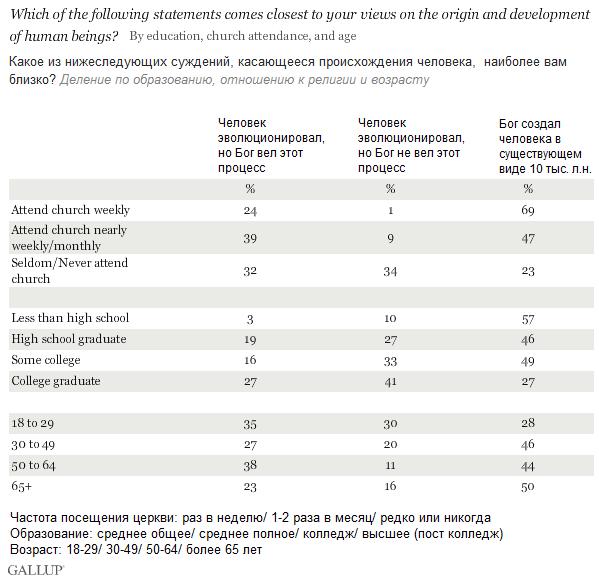 Почти половина американцев уверена в божественном происхождении человека в буквальном смысле