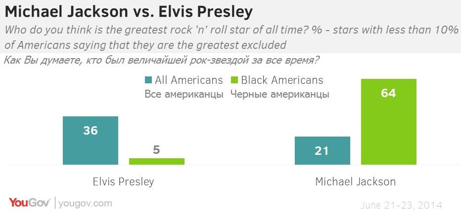 Что мы помним о Майкле Джексоне. Социологи задают вопросы о суперзвезде через 5 лет после его смерти