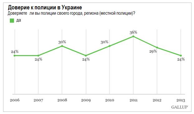 Жители Украины все меньше доверяют местной полиции
