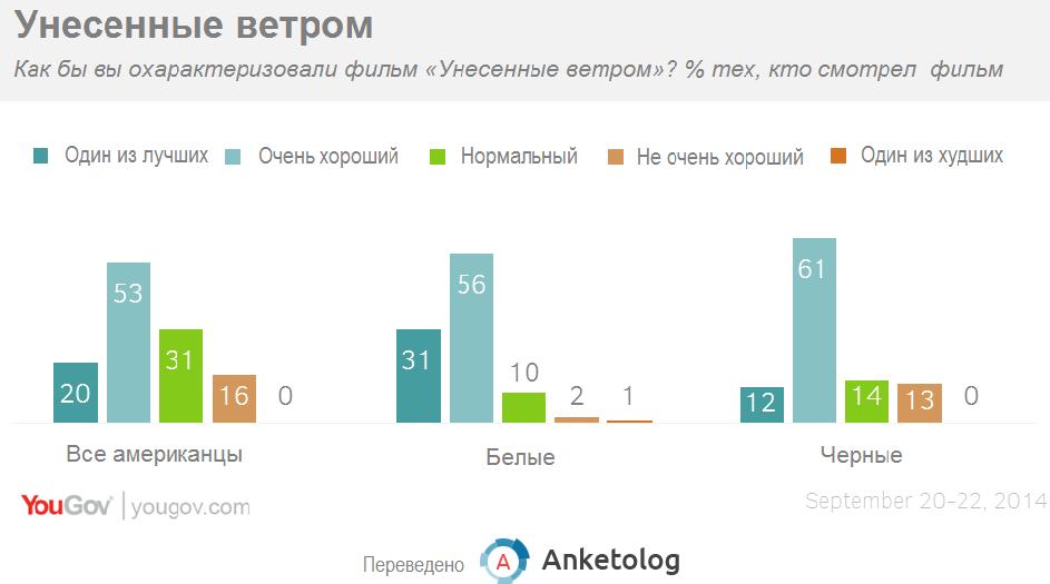 Американцы пересмотрели свои взгляды на фильм «Унесенные ветром»